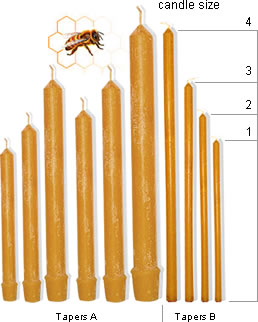 Fragranced beeswax candles